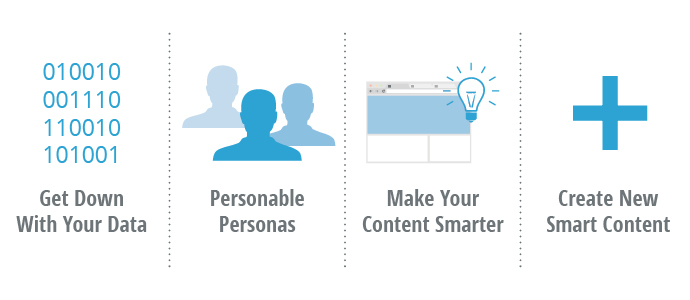 How to Use Smart Content