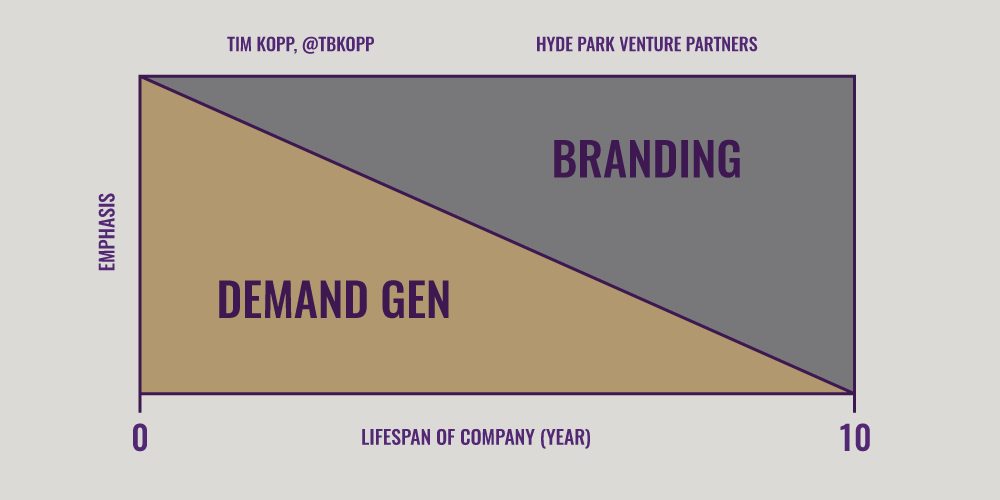 Tim Kopp on How Branding Helps Demand Gen