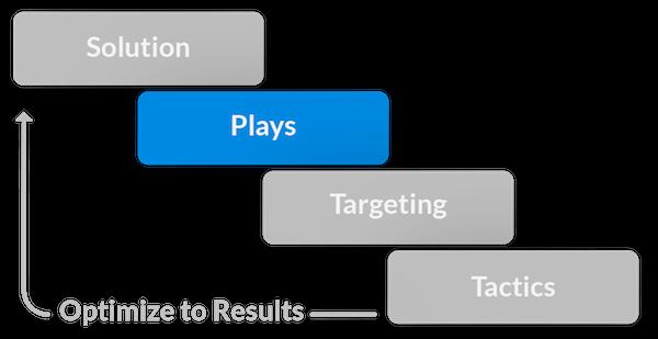 personalization segmentation personalization plays