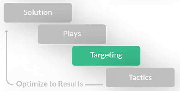 targeting is an important element of personalization strategy