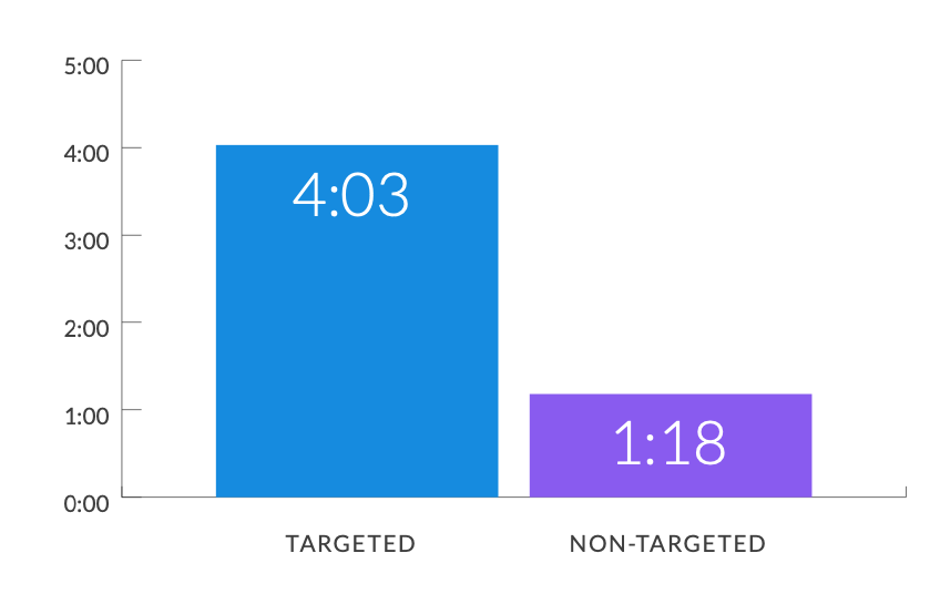 Targeted Visitors spent 3x more time on site as 2:00 Non-Targeted Visitors.