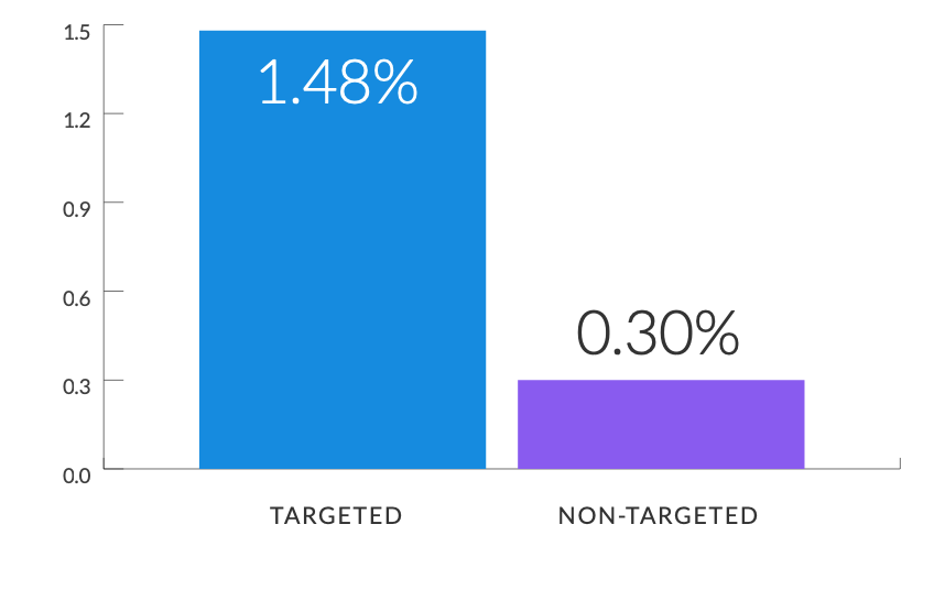 Targeted Visitors converted against visitor guide download goals at more than 4.5x the rate of Non- Targeted Visitors.
